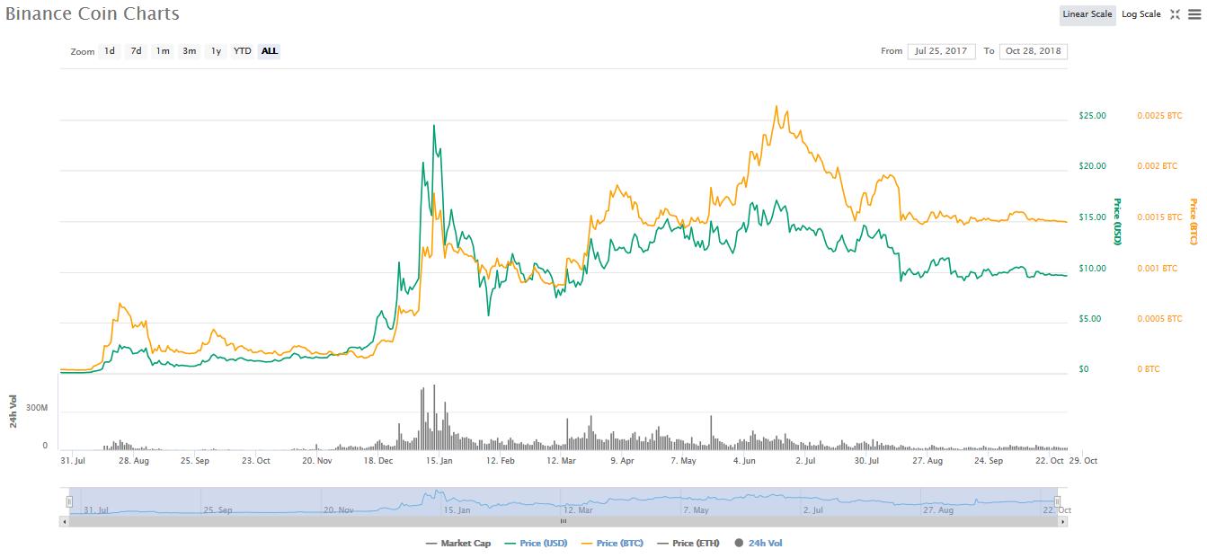 バイナンスコインの過去チャート