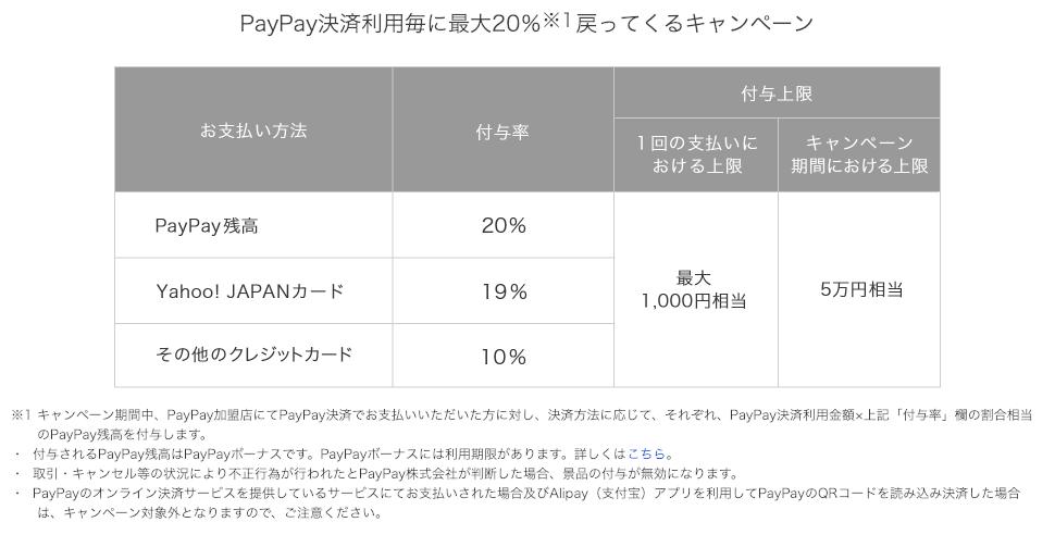paypay 決済利用毎に最大20%戻ってくるキャンペーン